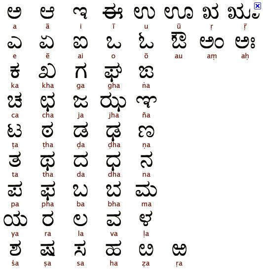 Learn Kannada Language