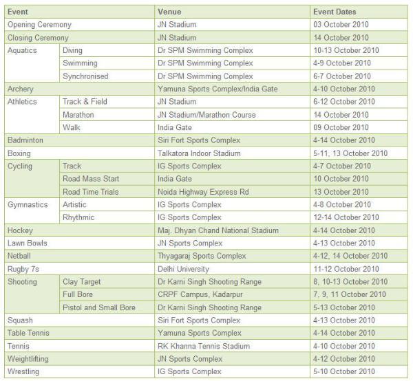 Common Wealth Games Schedule